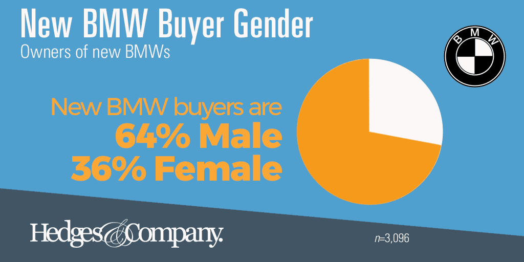 BMW owner demographics: gender