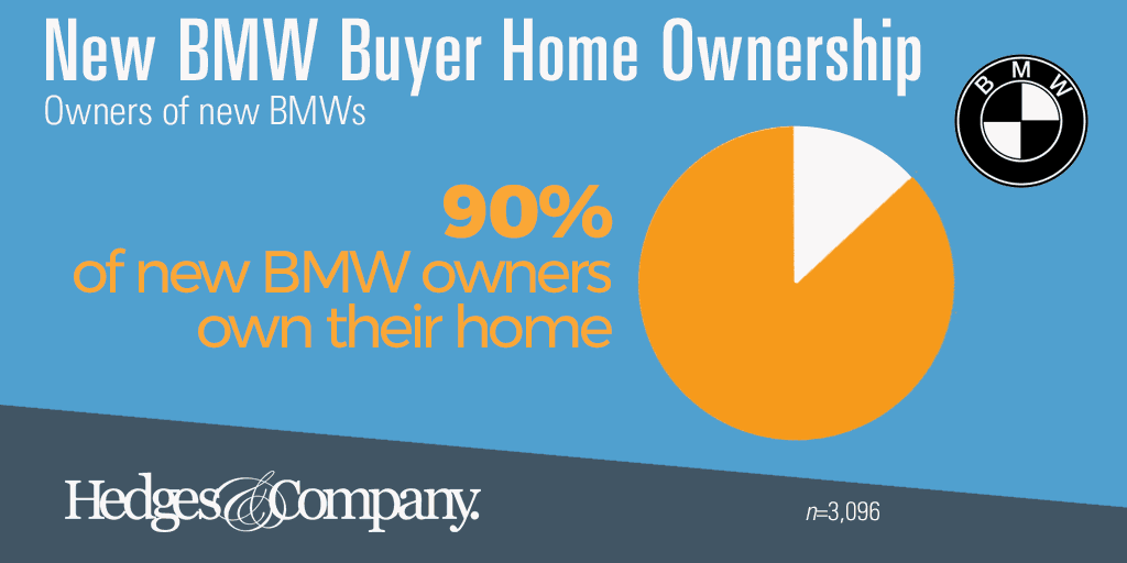 BMW buyer demographics: home ownership