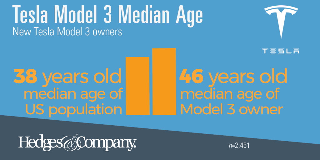 Tesla Model 3 demographics: Median age