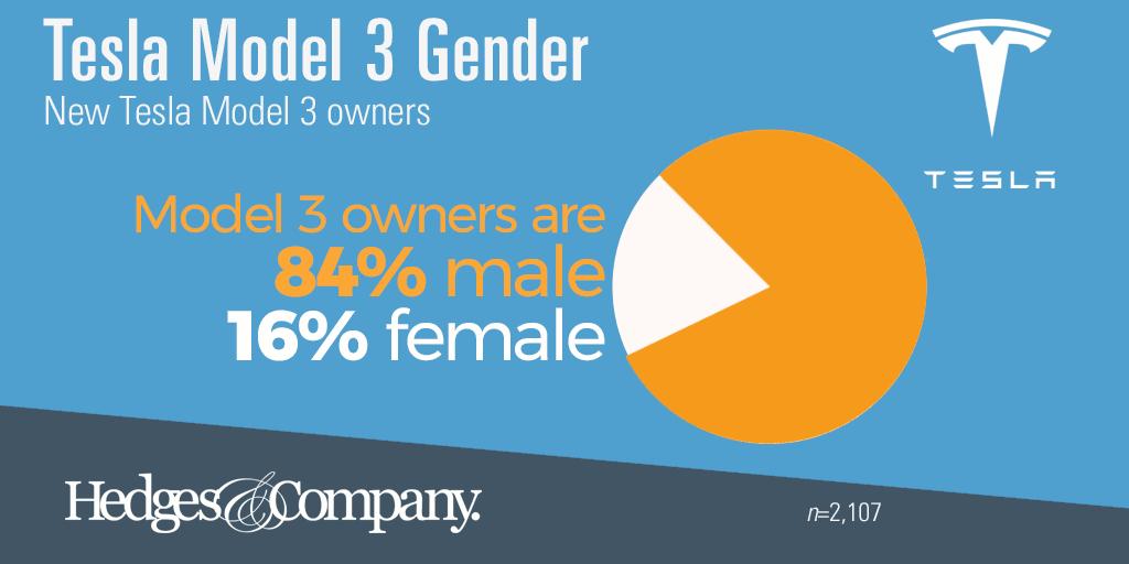 Model 3 gender