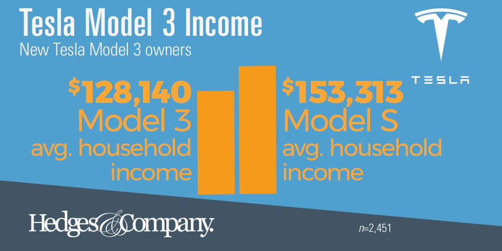 Tesla Model 3 demographics: income