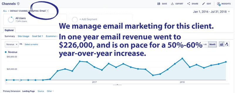 digital marketing agency email