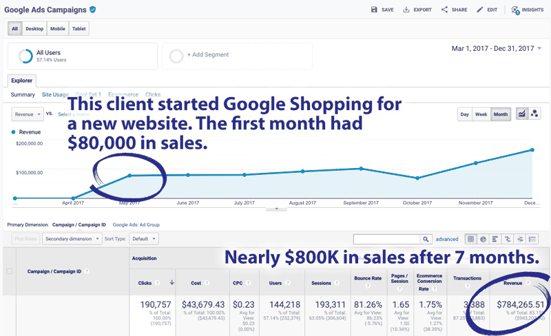google shopping automotive digital marketing agency