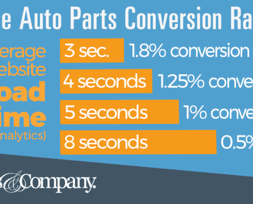 automotive conversion rate optimization tool