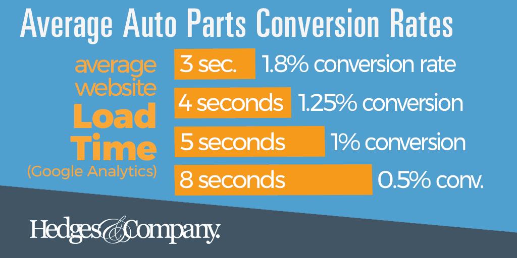 automotive conversion rate optimization tool